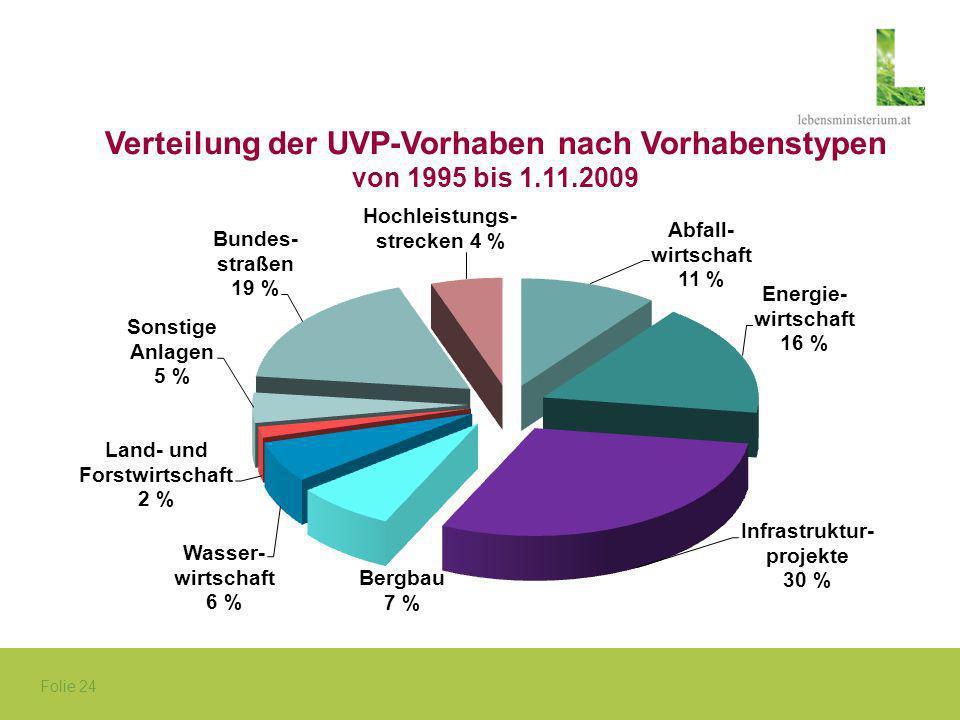 Verteilung der UVP-Vorhaben nach Vorhabenstypen von 1995 bis 1.11.2009