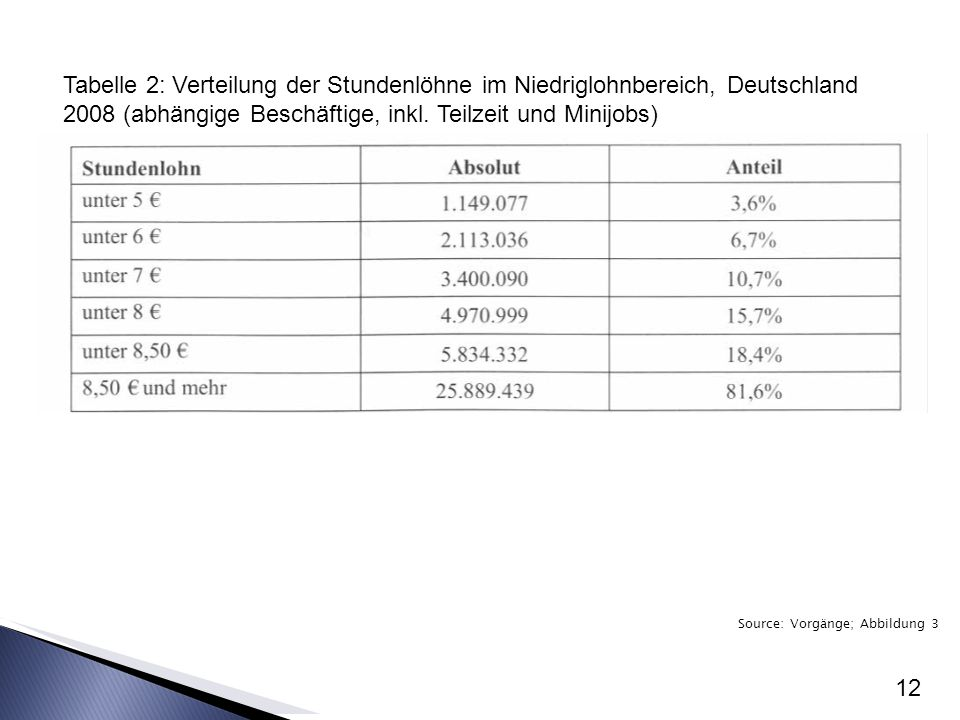 Tabelle 2: Verteilung der Stundenlöhne im Niedriglohnbereich, Deutschland 2008 (abhängige Beschäftige, inkl. Teilzeit und Minijobs)