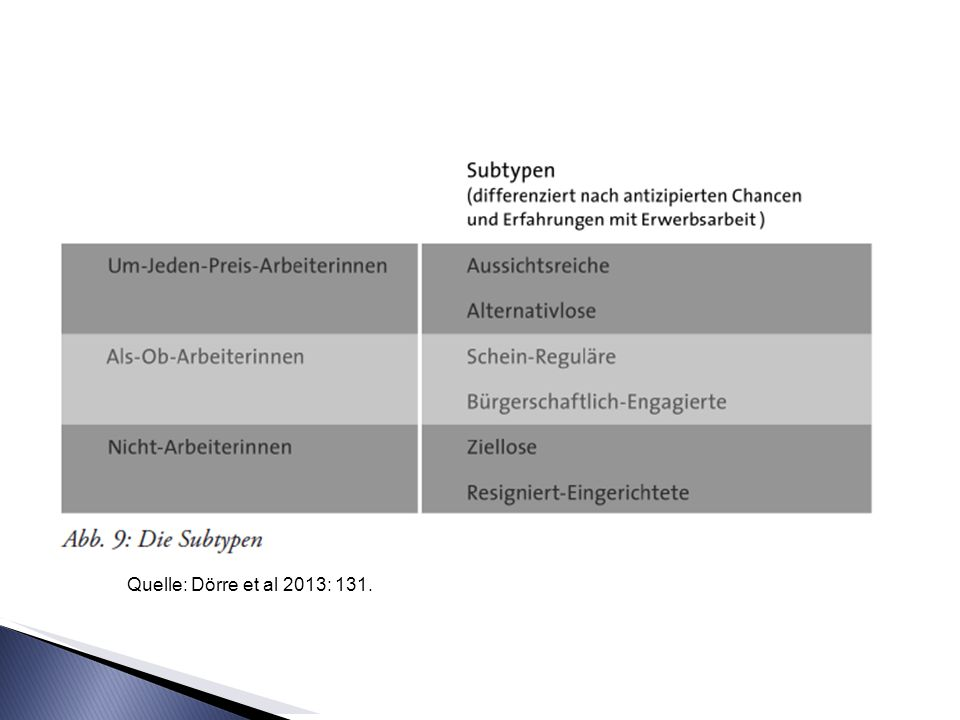 Quelle: Dörre et al 2013: 131.