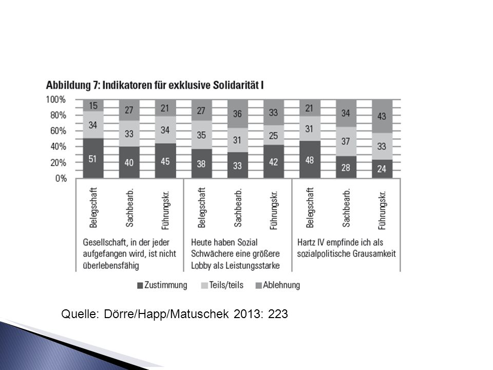 Quelle: Dörre/Happ/Matuschek 2013: 223