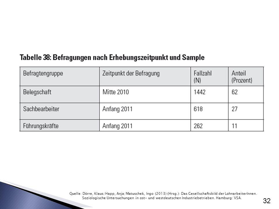 Quelle: Dörre, Klaus/Happ, Anja/Matuschek, Ingo (2013) (Hrsg