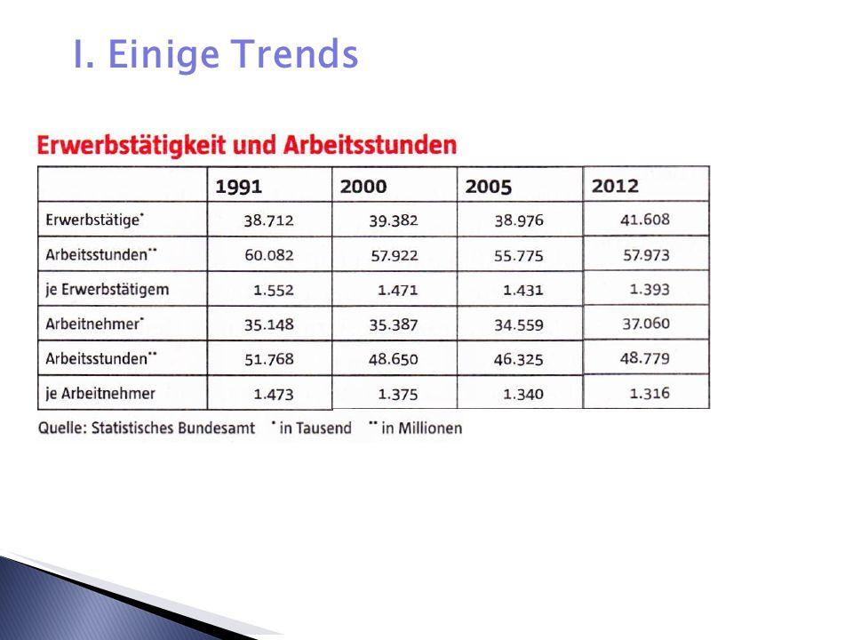 I. Einige Trends