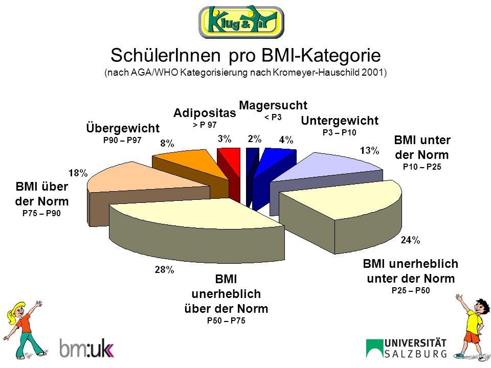 SchülerInnen pro BMI-Kategorie (nach AGA/WHO Kategorisierung nach Kromeyer-Hauschild 2001)