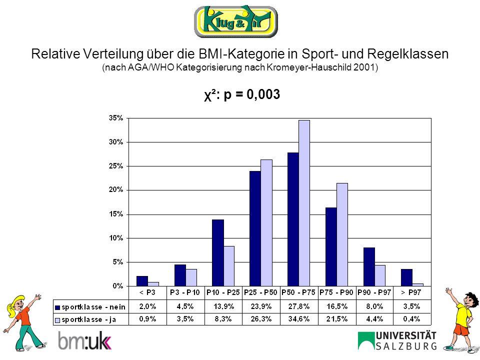 Relative Verteilung über die BMI-Kategorie in Sport- und Regelklassen (nach AGA/WHO Kategorisierung nach Kromeyer-Hauschild 2001)