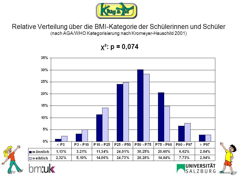 Relative Verteilung über die BMI-Kategorie der Schülerinnen und Schüler (nach AGA/WHO Kategorisierung nach Kromeyer-Hauschild 2001)