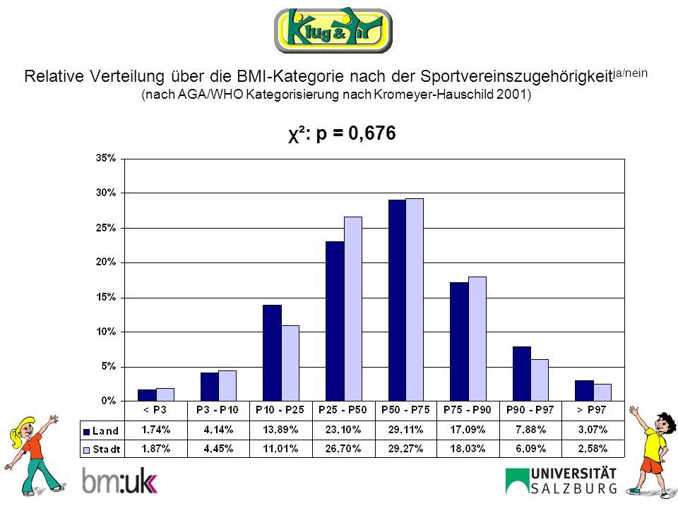 Relative Verteilung über die BMI-Kategorie nach der Sportvereinszugehörigkeitja/nein (nach AGA/WHO Kategorisierung nach Kromeyer-Hauschild 2001)