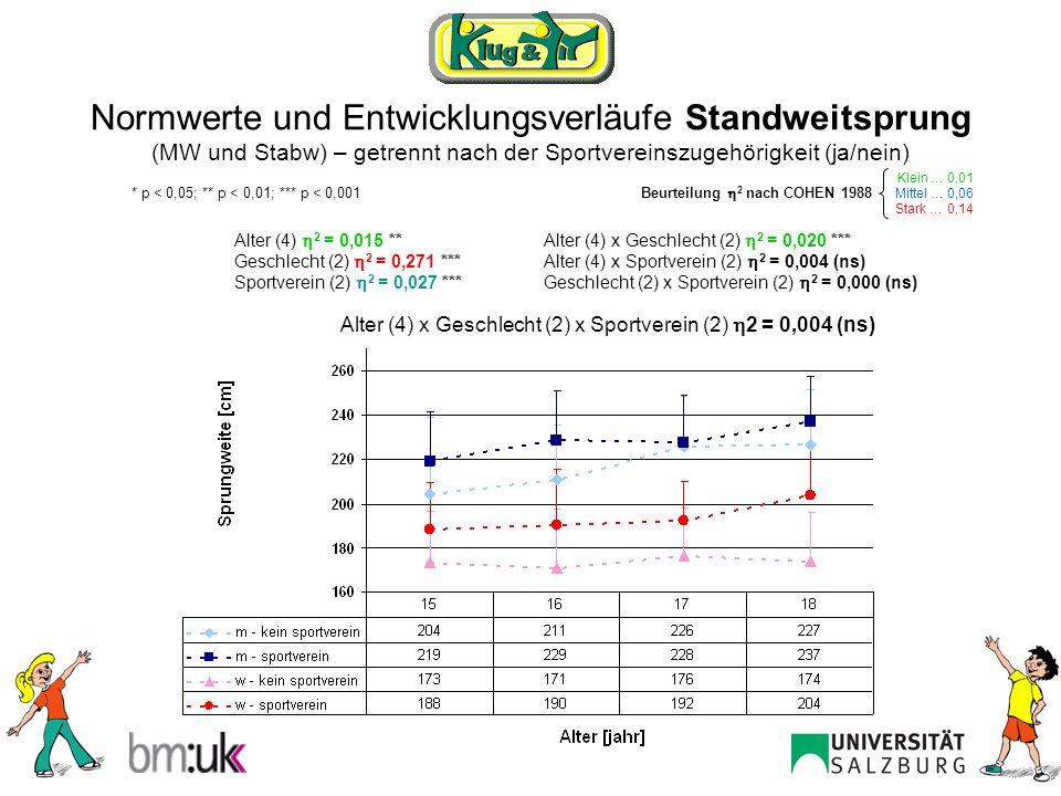 Normwerte und Entwicklungsverläufe Standweitsprung (MW und Stabw) – getrennt nach der Sportvereinszugehörigkeit (ja/nein)