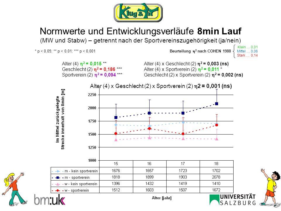 Normwerte und Entwicklungsverläufe 8min Lauf (MW und Stabw) – getrennt nach der Sportvereinszugehörigkeit (ja/nein)