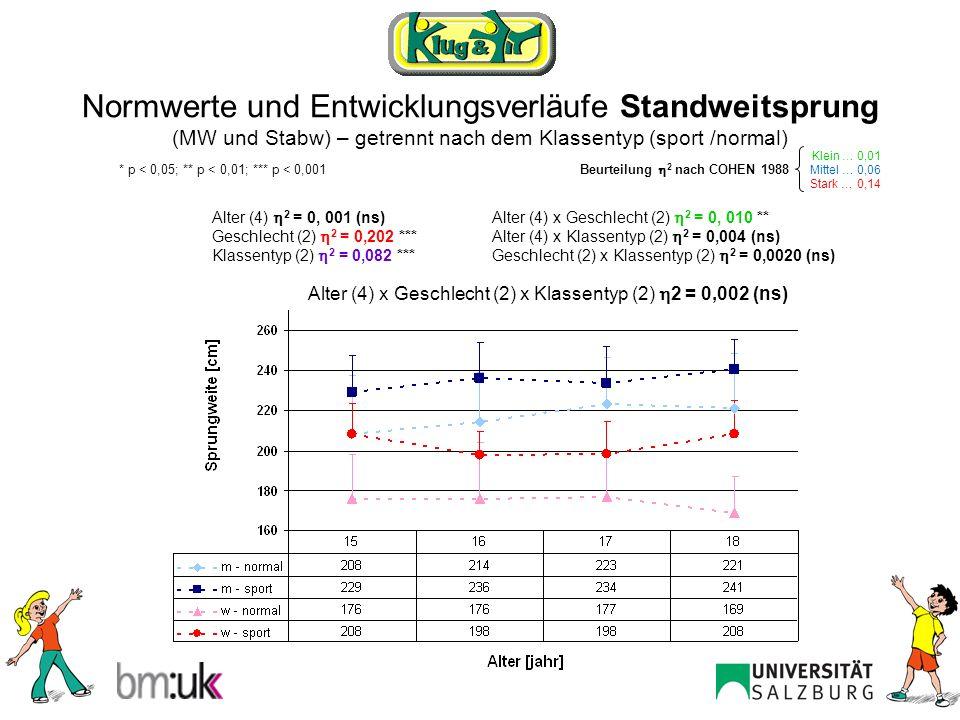 Normwerte und Entwicklungsverläufe Standweitsprung (MW und Stabw) – getrennt nach dem Klassentyp (sport /normal)