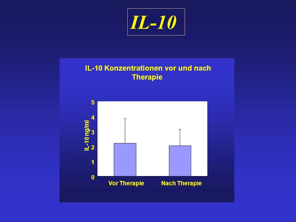 IL-10 Konzentrationen vor und nach Therapie