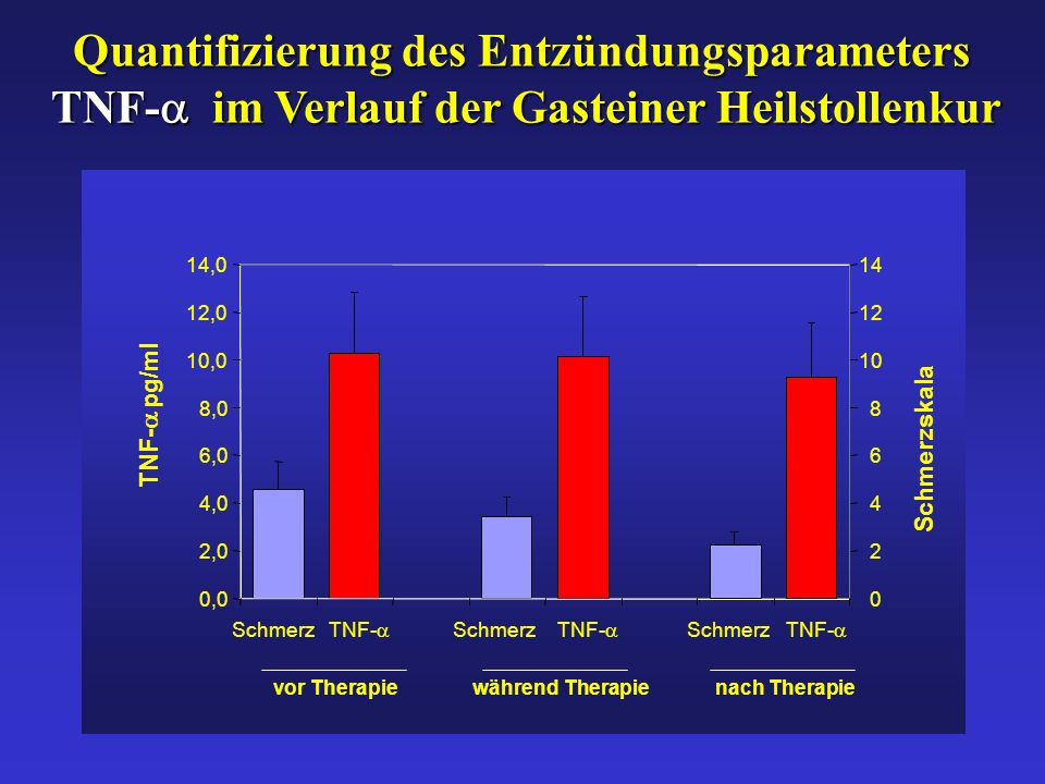 Quantifizierung des Entzündungsparameters