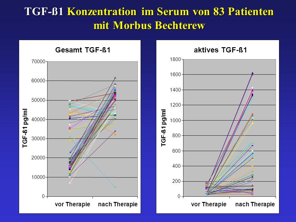 TGF-ß1 Konzentration im Serum von 83 Patienten