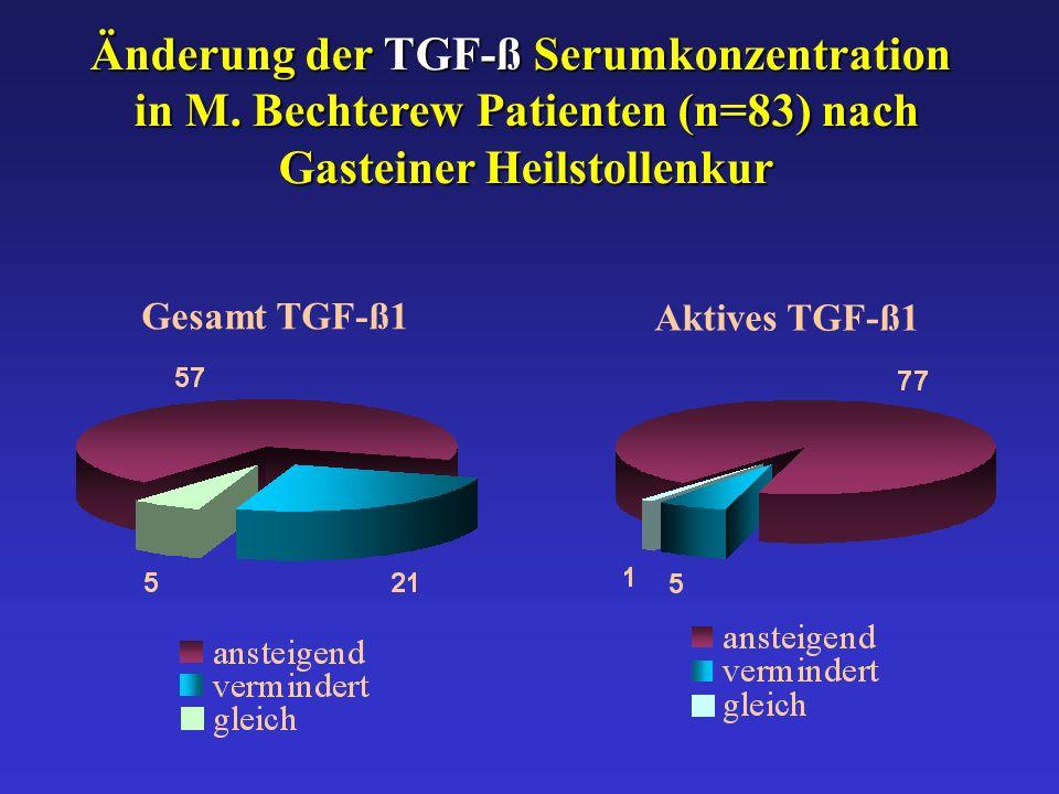 Änderung der TGF-ß Serumkonzentration