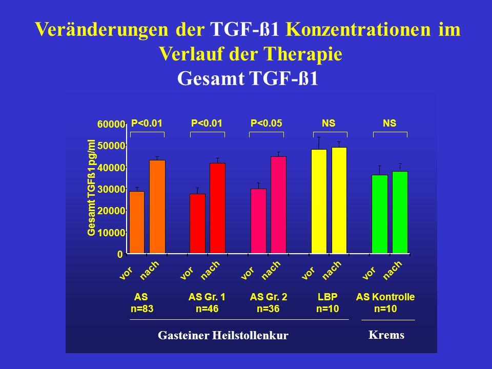 Veränderungen der TGF-ß1 Konzentrationen im Gasteiner Heilstollenkur