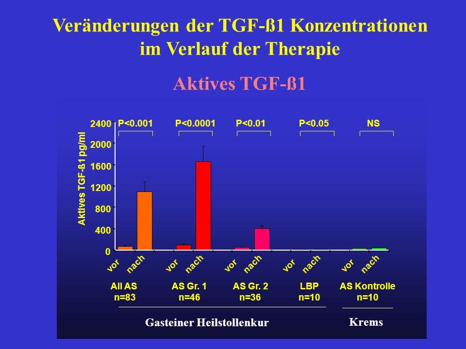 Veränderungen der TGF-ß1 Konzentrationen im Verlauf der Therapie