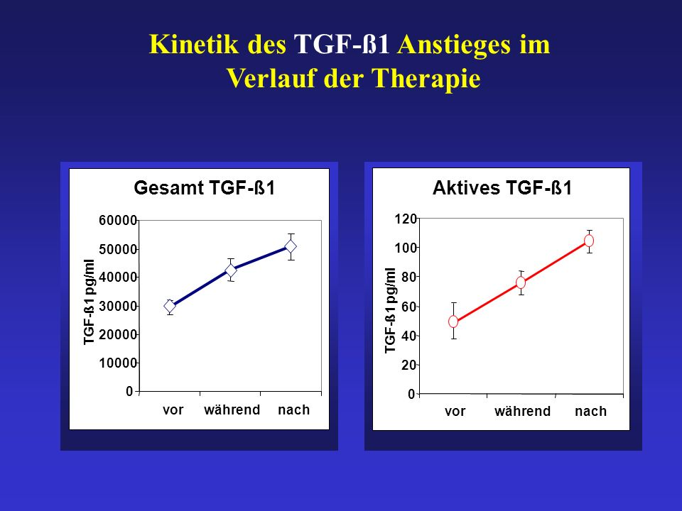 Kinetik des TGF-ß1 Anstieges im