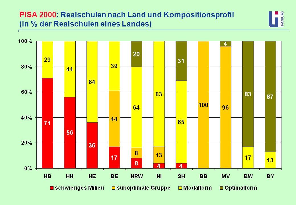PISA 2000: Realschulen nach Land und Kompositionsprofil (in % der Realschulen eines Landes)