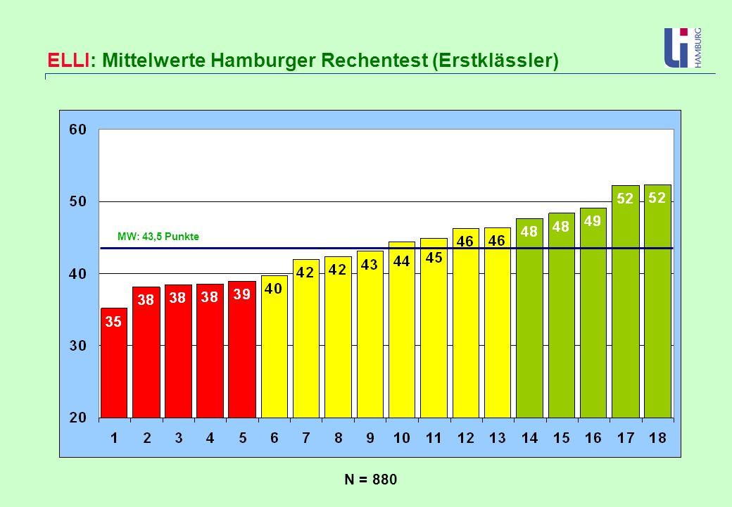 ELLI: Mittelwerte Hamburger Rechentest (Erstklässler)