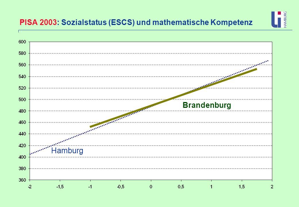 PISA 2003: Sozialstatus (ESCS) und mathematische Kompetenz