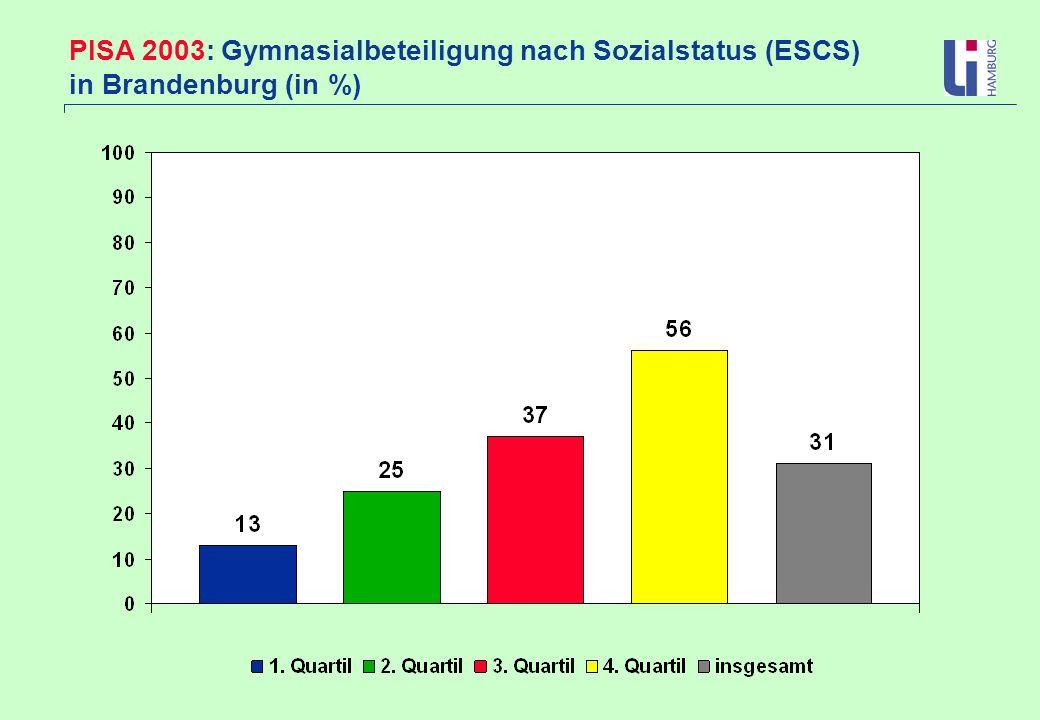 PISA 2003: Gymnasialbeteiligung nach Sozialstatus (ESCS) in Brandenburg (in %)