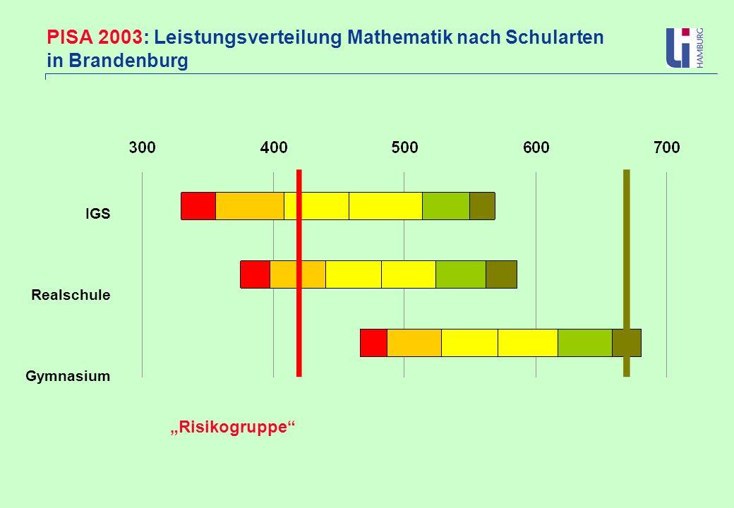 PISA 2003: Leistungsverteilung Mathematik nach Schularten in Brandenburg