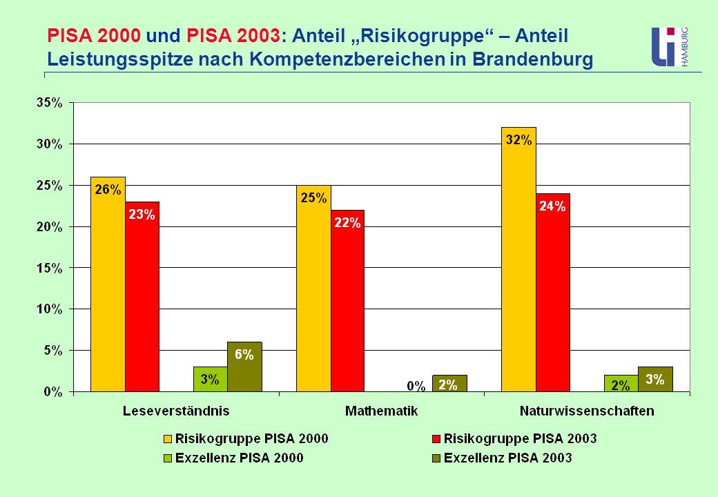 """PISA 2000 und PISA 2003: Anteil """"Risikogruppe – Anteil Leistungsspitze nach Kompetenzbereichen in Brandenburg"""