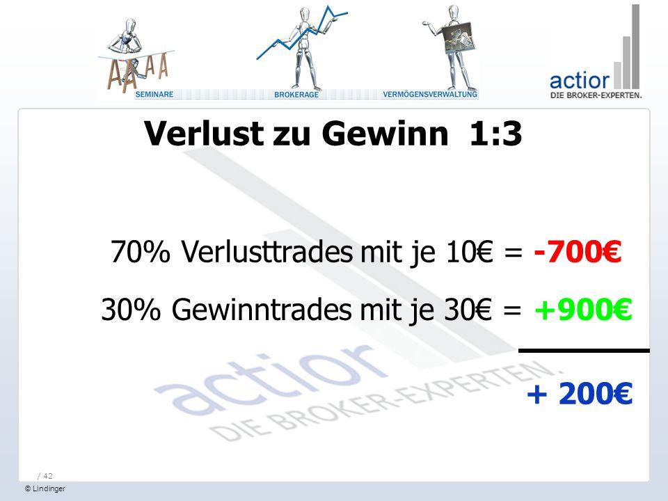 Verlust zu Gewinn 1:3 70% Verlusttrades mit je 10€ = -700€