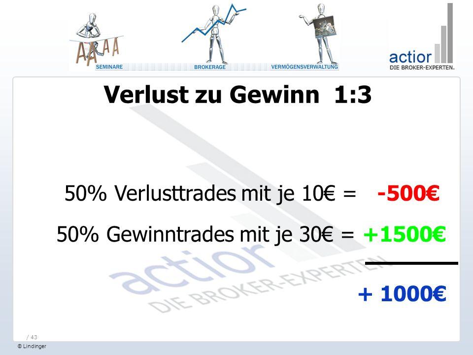 Verlust zu Gewinn 1:3 50% Verlusttrades mit je 10€ = -500€