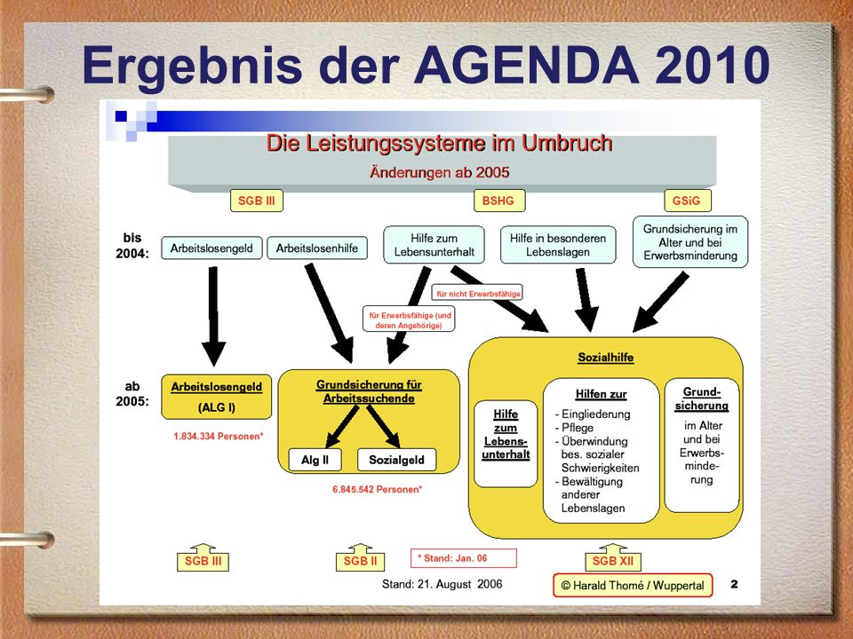 Ergebnis der AGENDA 2010 Quelle: Folien zum SGB II von Harald Thomé (Referent für Arbeitslosen- und Sozialrecht, www.harald-thome.de)