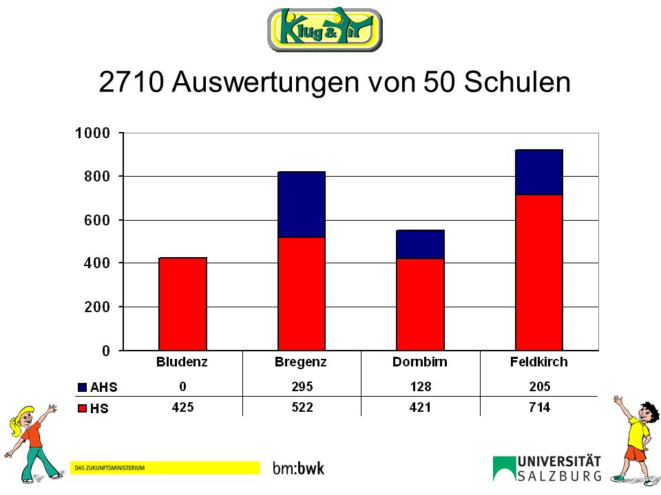 2710 Auswertungen von 50 Schulen