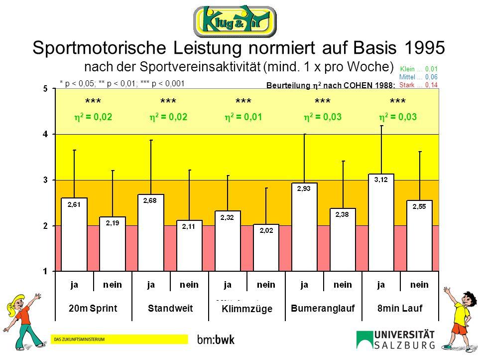 Sportmotorische Leistung normiert auf Basis 1995 nach der Sportvereinsaktivität (mind. 1 x pro Woche)