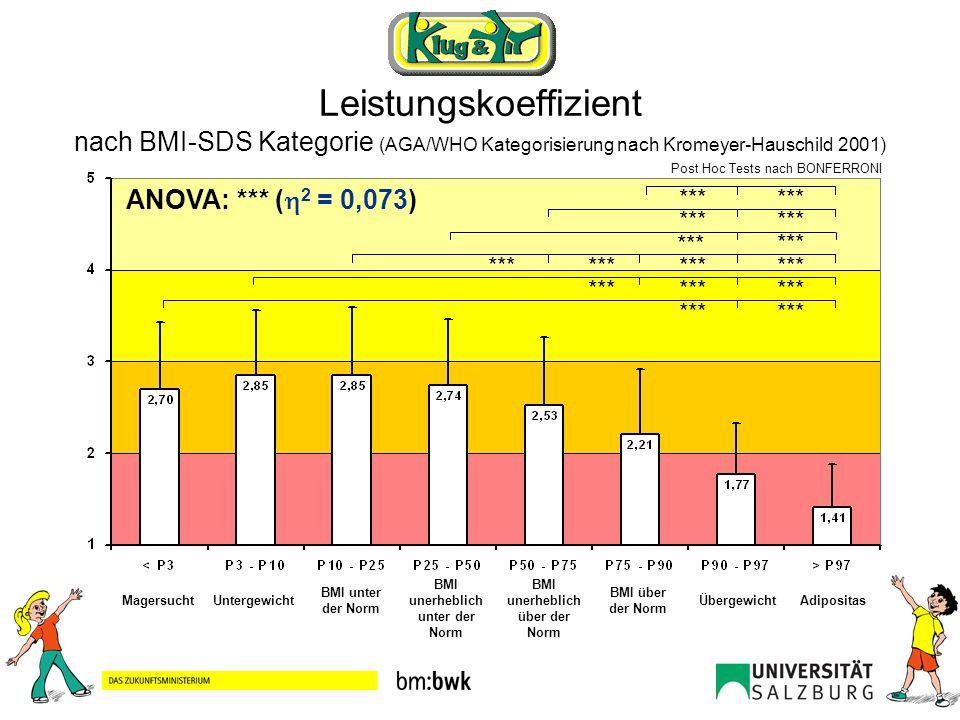 BMI unerheblich unter der Norm BMI unerheblich über der Norm