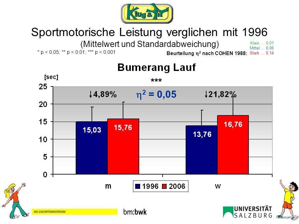 Sportmotorische Leistung verglichen mit 1996 (Mittelwert und Standardabweichung)