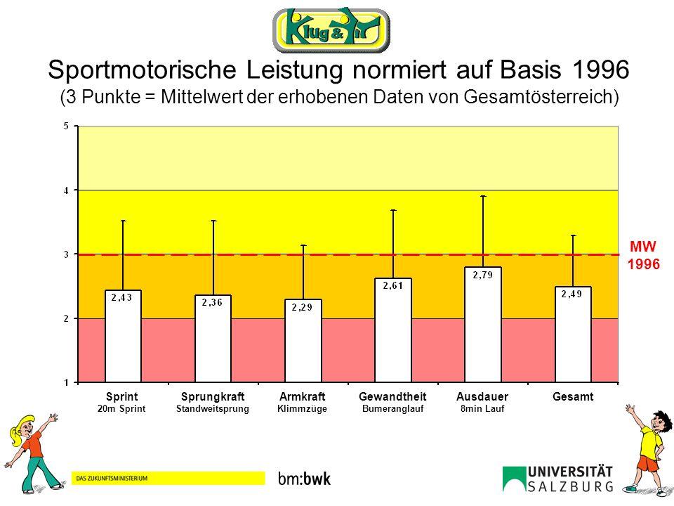 Sportmotorische Leistung normiert auf Basis 1996 (3 Punkte = Mittelwert der erhobenen Daten von Gesamtösterreich)
