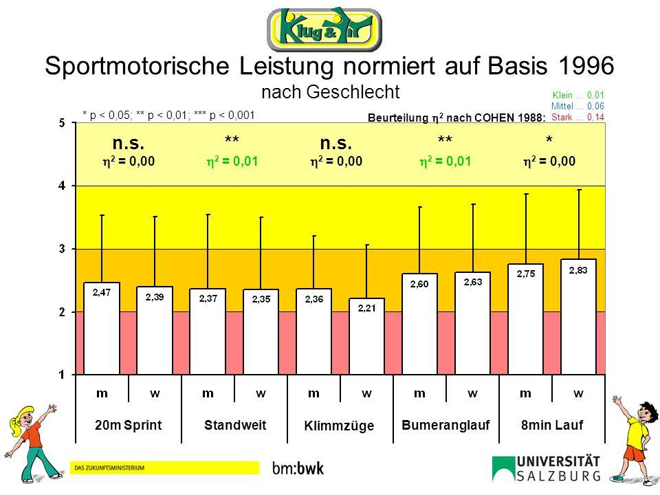 Sportmotorische Leistung normiert auf Basis 1996 nach Geschlecht