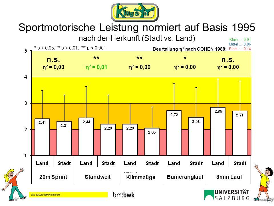 Sportmotorische Leistung normiert auf Basis 1995 nach der Herkunft (Stadt vs. Land)
