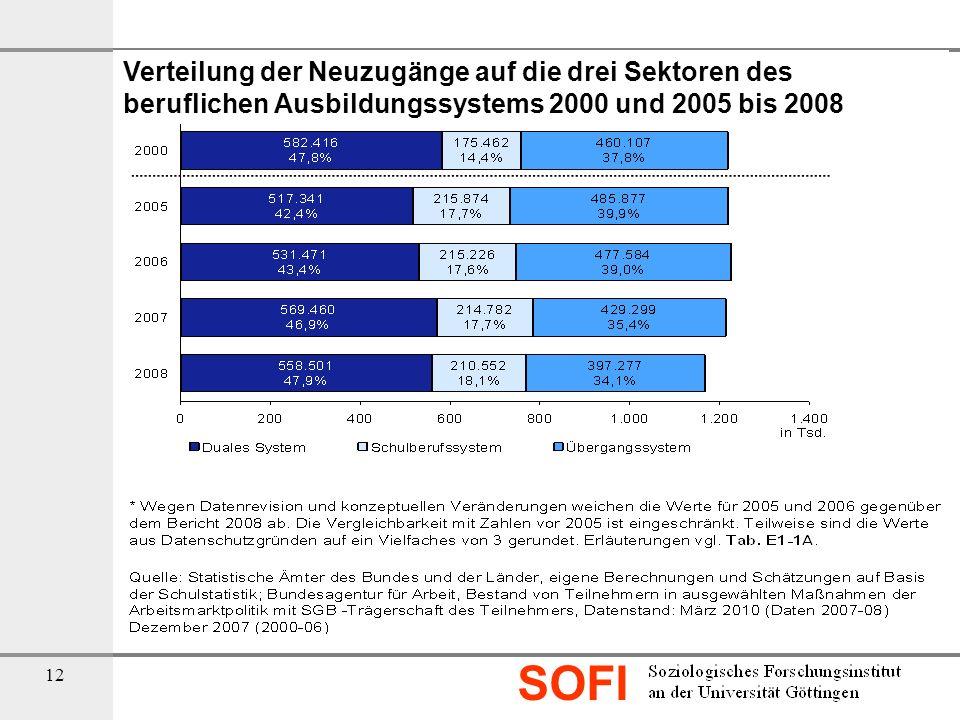 Verteilung der Neuzugänge auf die drei Sektoren des beruflichen Ausbildungssystems 2000 und 2005 bis 2008