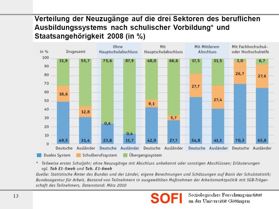 Verteilung der Neuzugänge auf die drei Sektoren des beruflichen Ausbildungssystems nach schulischer Vorbildung* und Staatsangehörigkeit 2008 (in %)