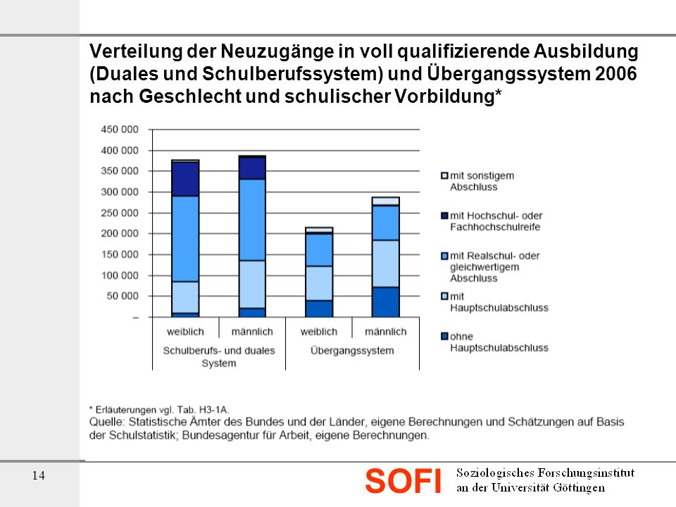 Verteilung der Neuzugänge in voll qualifizierende Ausbildung (Duales und Schulberufssystem) und Übergangssystem 2006 nach Geschlecht und schulischer Vorbildung*