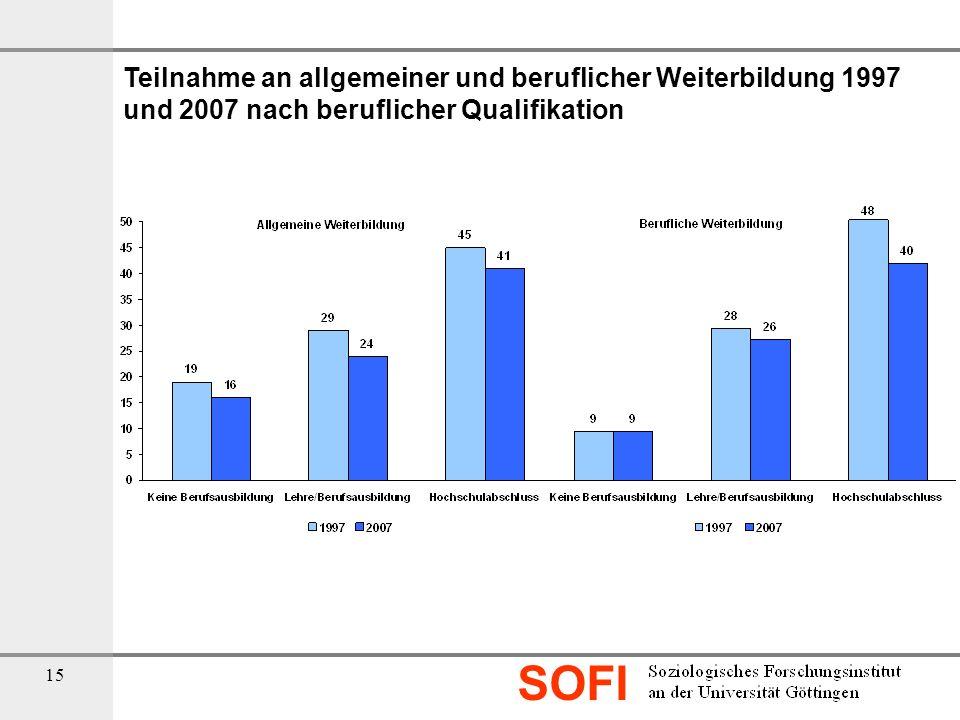 Teilnahme an allgemeiner und beruflicher Weiterbildung 1997 und 2007 nach beruflicher Qualifikation