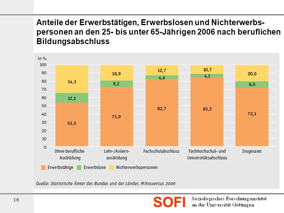 Anteile der Erwerbstätigen, Erwerbslosen und Nichterwerbs-personen an den 25- bis unter 65-Jährigen 2006 nach beruflichen Bildungsabschluss