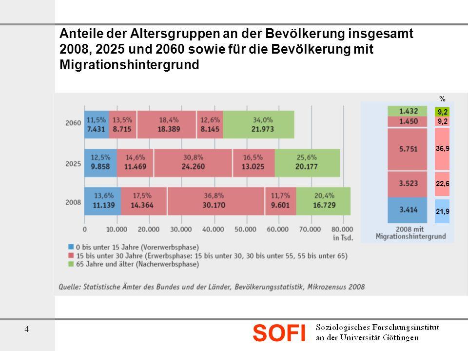Anteile der Altersgruppen an der Bevölkerung insgesamt 2008, 2025 und 2060 sowie für die Bevölkerung mit Migrationshintergrund