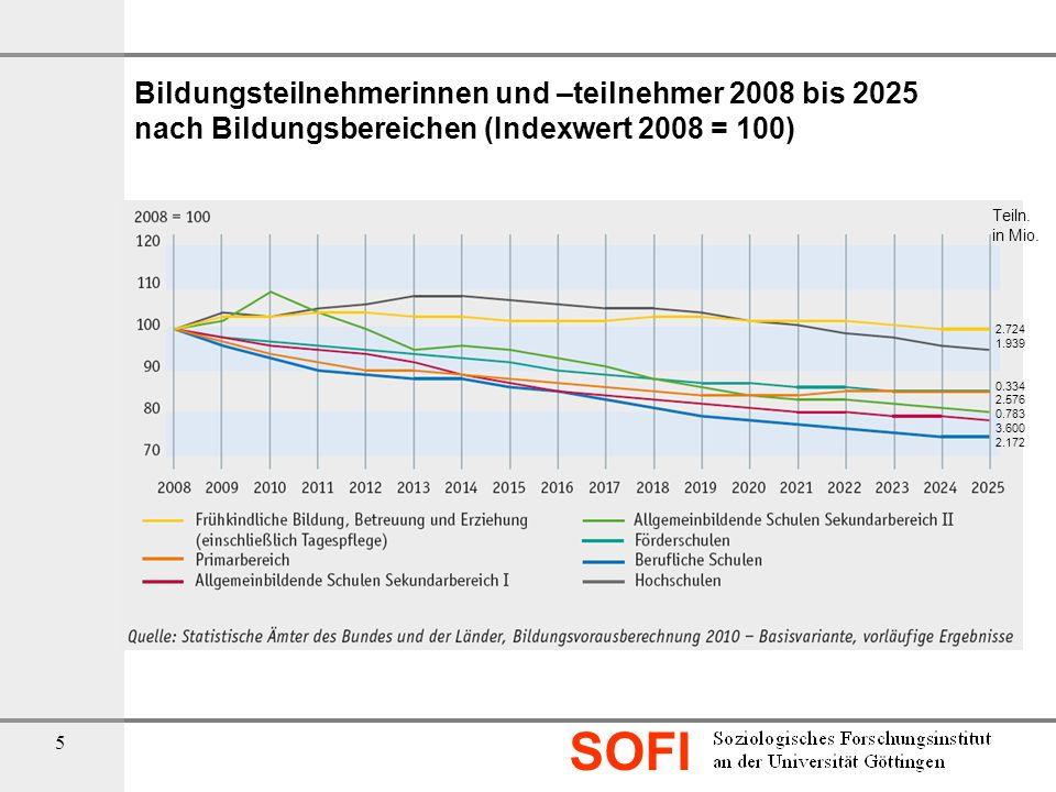 Bildungsteilnehmerinnen und –teilnehmer 2008 bis 2025 nach Bildungsbereichen (Indexwert 2008 = 100)