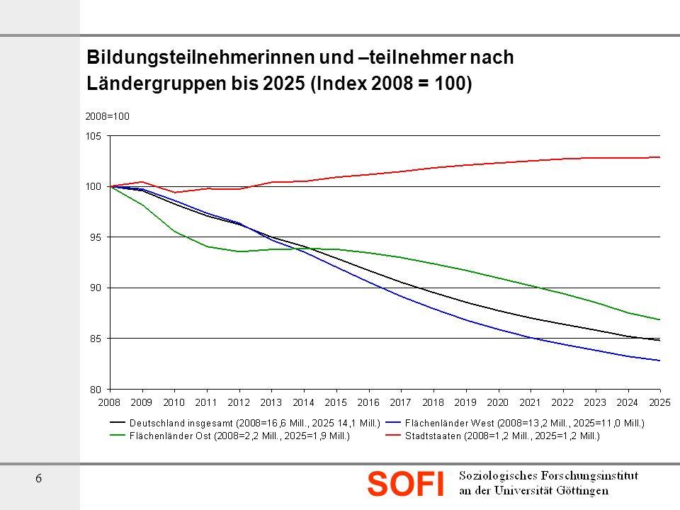 Bildungsteilnehmerinnen und –teilnehmer nach Ländergruppen bis 2025 (Index 2008 = 100)