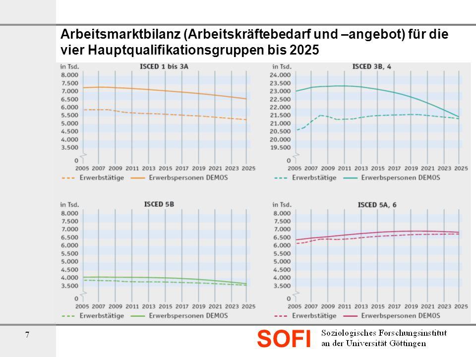 Arbeitsmarktbilanz (Arbeitskräftebedarf und –angebot) für die vier Hauptqualifikationsgruppen bis 2025