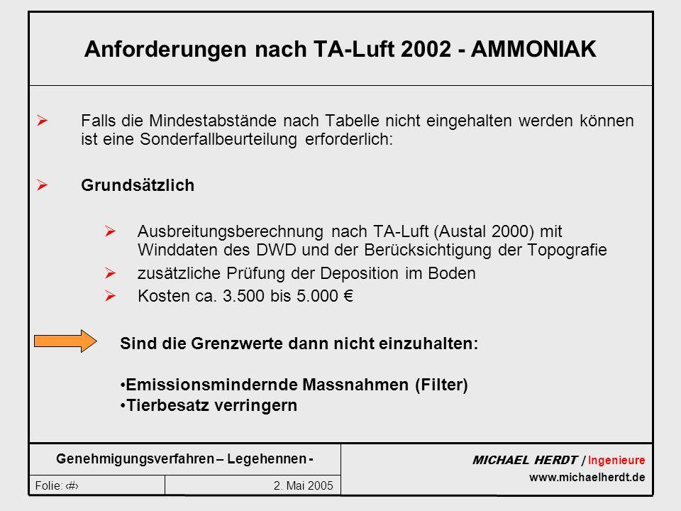 Anforderungen nach TA-Luft 2002 - AMMONIAK
