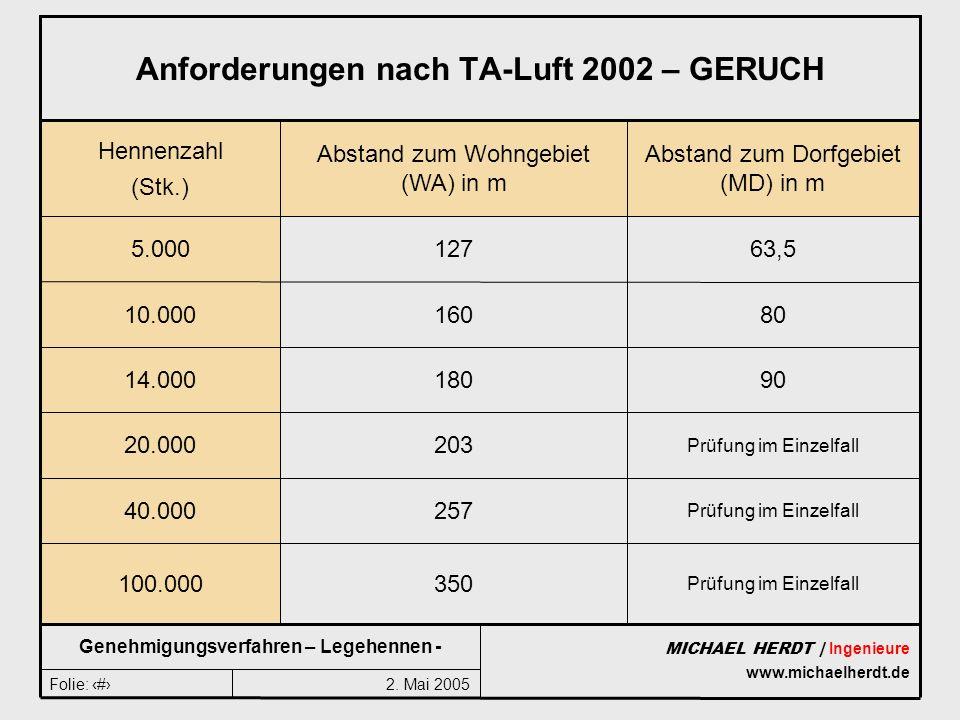Anforderungen nach TA-Luft 2002 – GERUCH