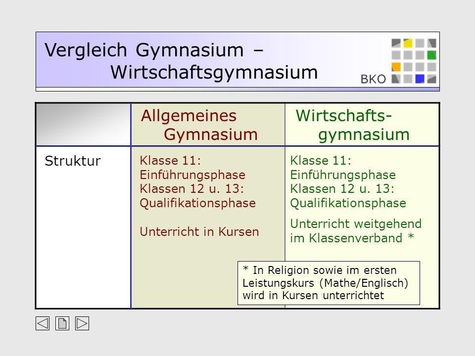 Struktur Klasse 11: Einführungsphase