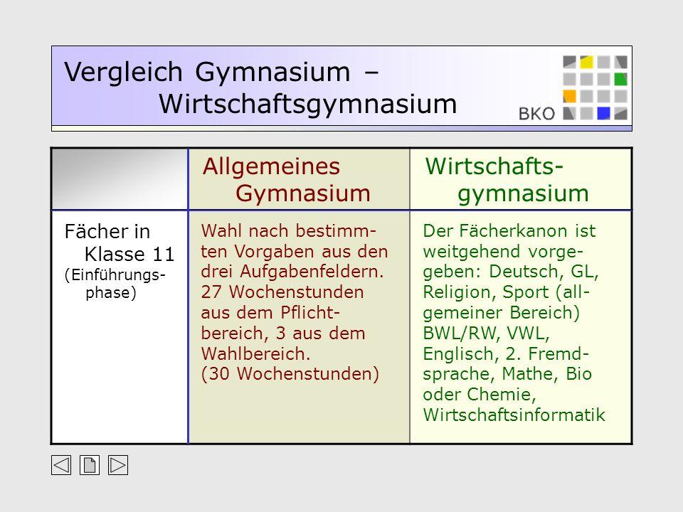 Fächer in Klasse 11. (Einführungs- phase)