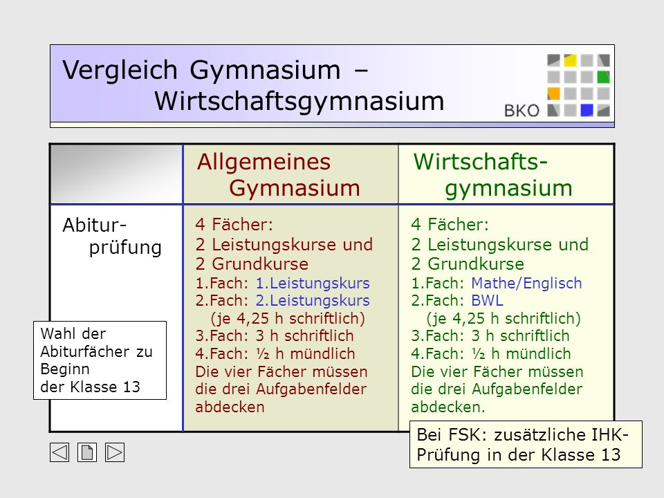 Abitur- prüfung 4 Fächer: 2 Leistungskurse und 2 Grundkurse 4 Fächer: